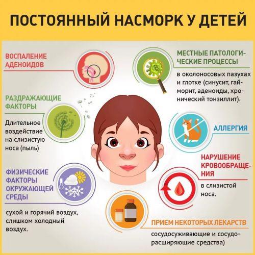 Как вылечить ребенку насморк в домашних условиях у ребенка 166