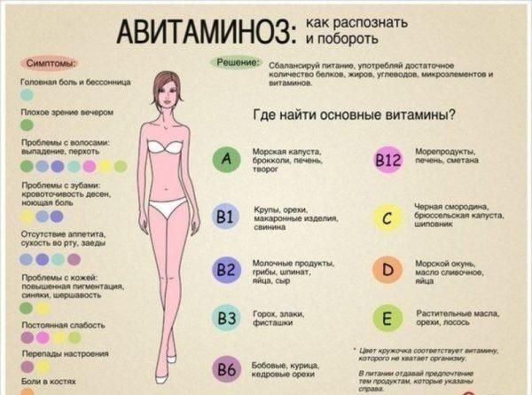 Авитаминоз - симптомы